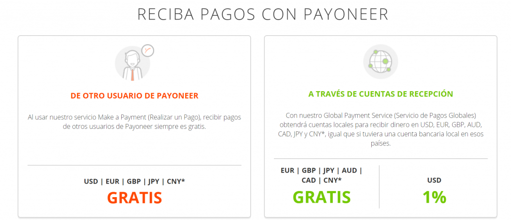 Recibir pagos con Payoneer